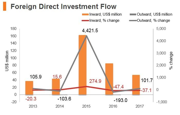 Graph: Afghanistan FDI flow