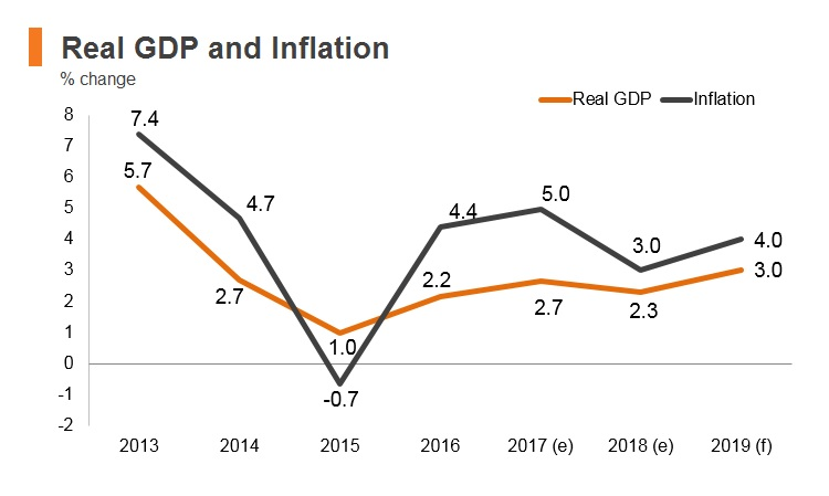 Graph: Afghanistan real GDP and inflation