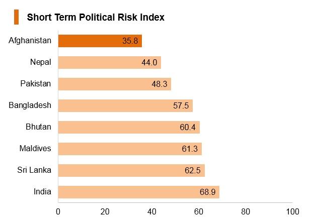 Graph: Afghanistan short term political risk index