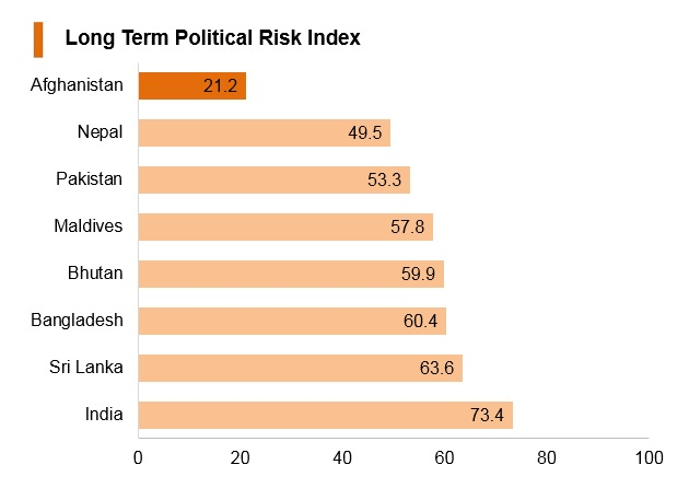 Graph: Afghanistan long term political risk index