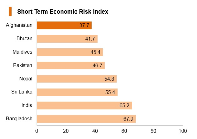 Graph: Afghanistan short term economic risk index
