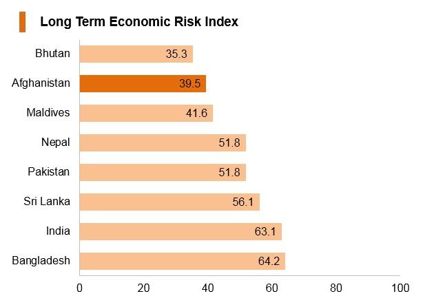 Graph: Afghanistan long term economic risk index