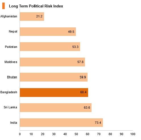 Bangladesh: Market Profile | HKTDC