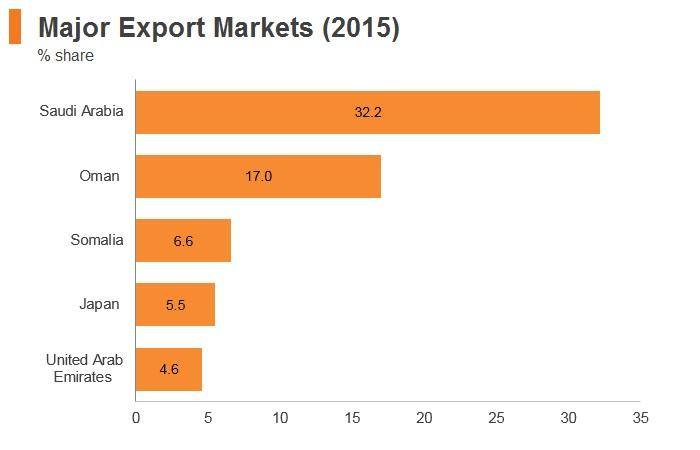 Graph: Yemen major export markets (2015)