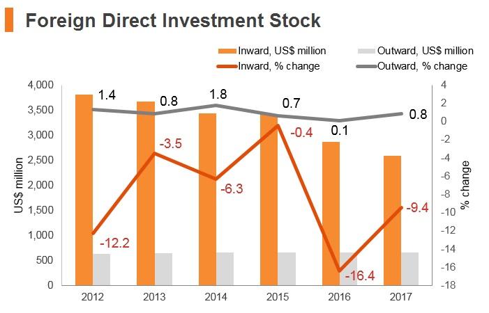 Graph: Yemen FDI stock