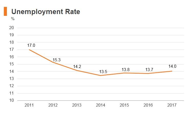 Graph: Yemen unemployment rate