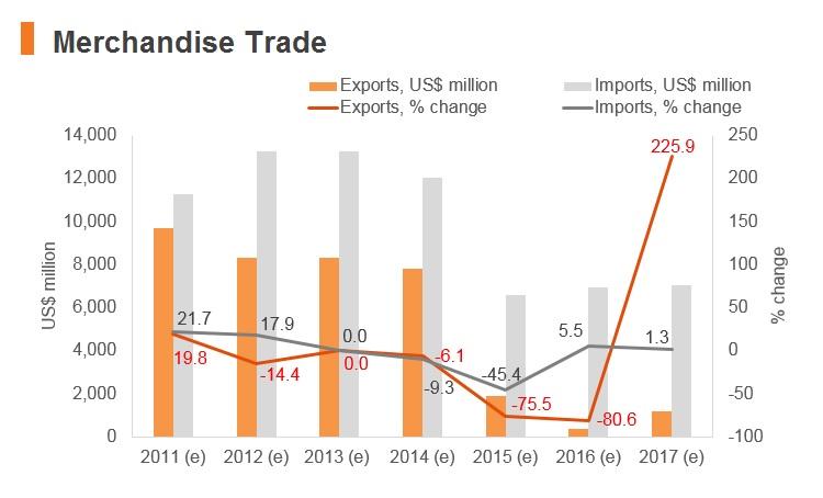 Graph: Yemen merchandise trade