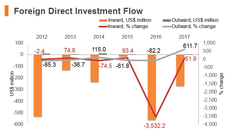Graph: Yemen FDI flow