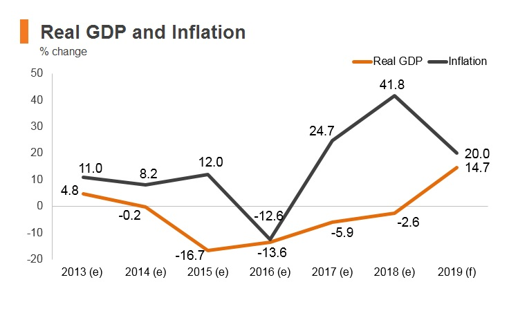 Graph: Yemen real GDP and inflation