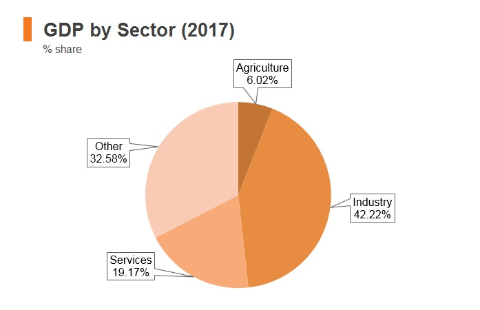 Graph: Yemen GDP by sector (2017)