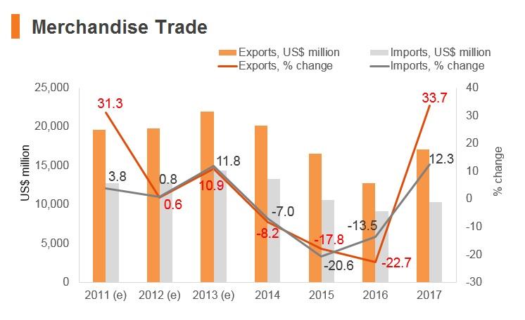 Graph: Bahrain merchandise trade