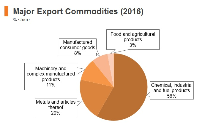Graph: Bahrain major export commodities (2016)
