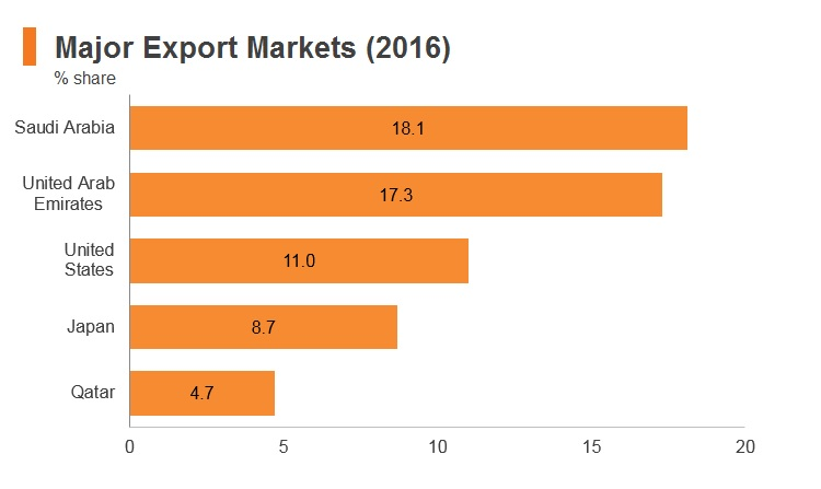 Graph: Bahrain major export markets (2016)
