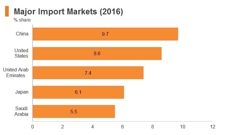 Graph: Bahrain major import markets (2016)