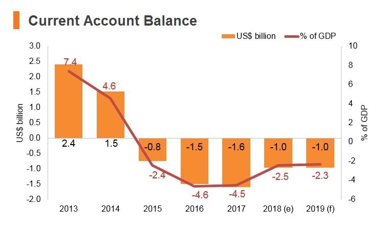 Graph: Bahrain current account balance