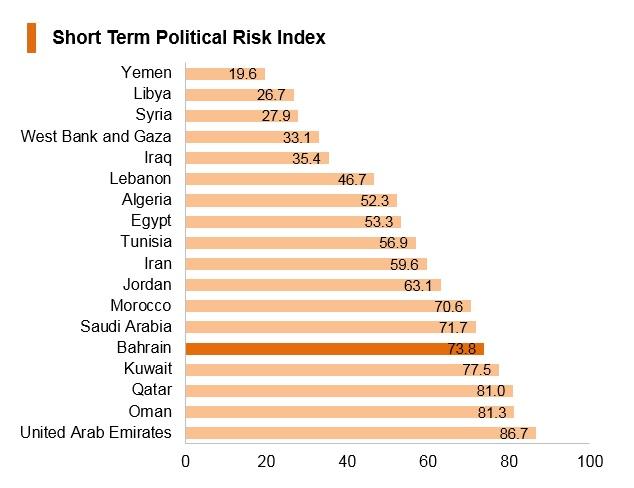 Graph: Bahrain short term political risk index