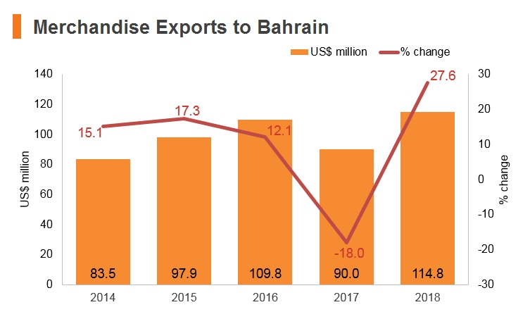 Graph: Merchandise exports to Bahrain