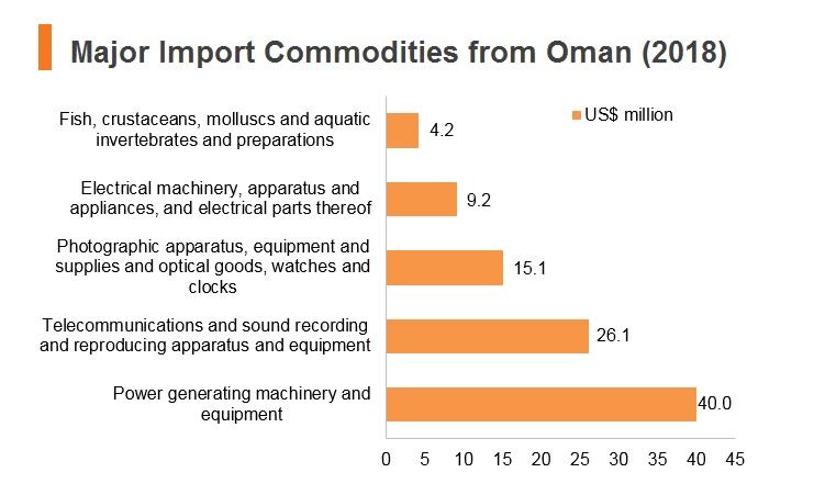 Oman: Market Profile | HKTDC