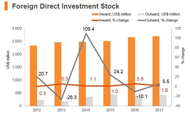 Graph: Palestine FDI stock