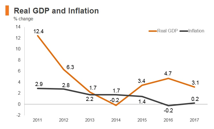 Graph: Palestine real GDP and inflation