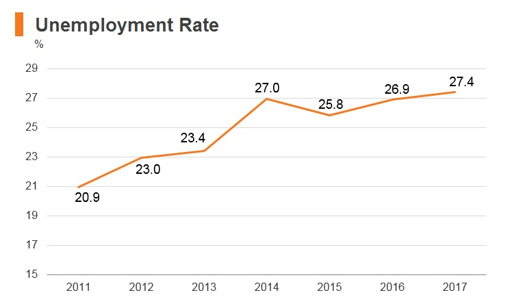 Graph: Palestine unemployment rate