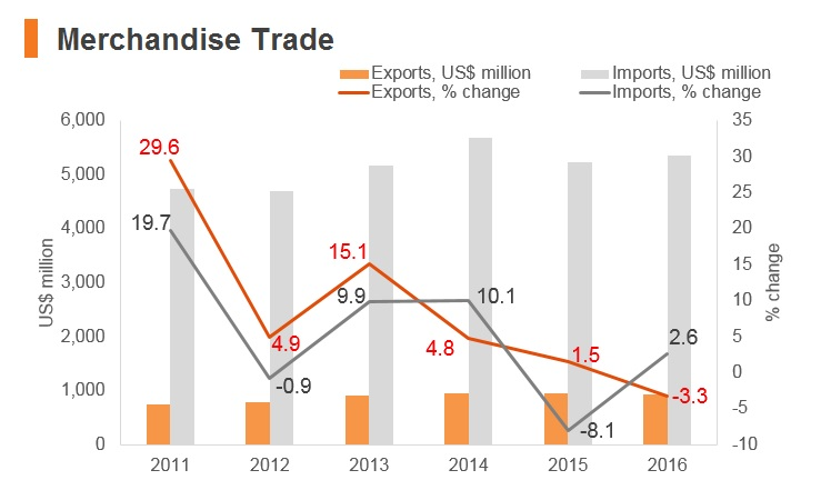 Graph: Palestine merchandise trade