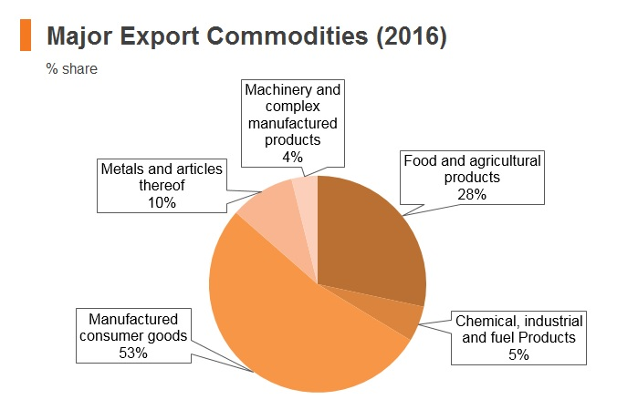 Graph: Palestine major export commodities (2016)