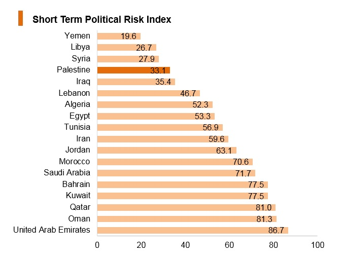 Graph: Palestine short term political risk index