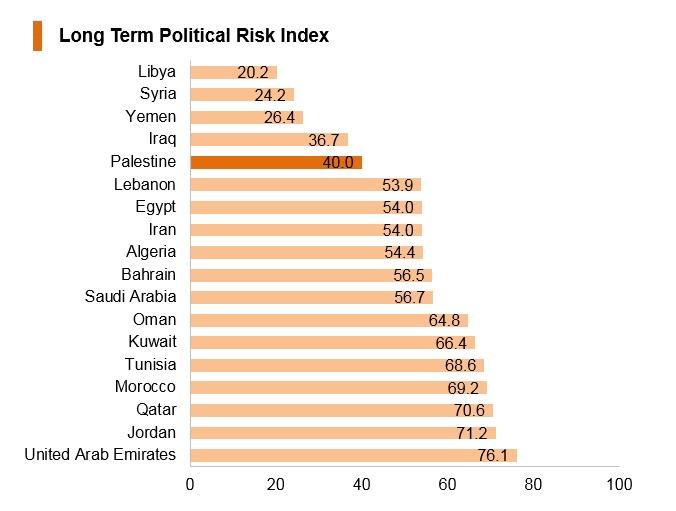Graph: Palestine long term political risk index