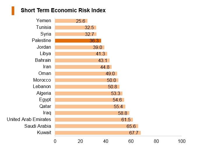 Graph: Palestine short term economic risk index