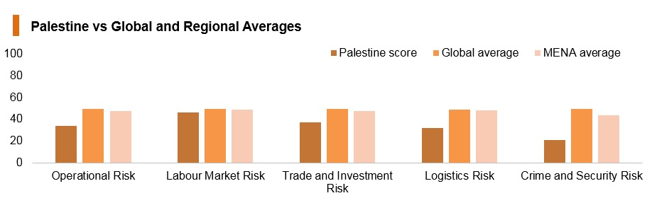Graph: Palestine vs global and regional averages