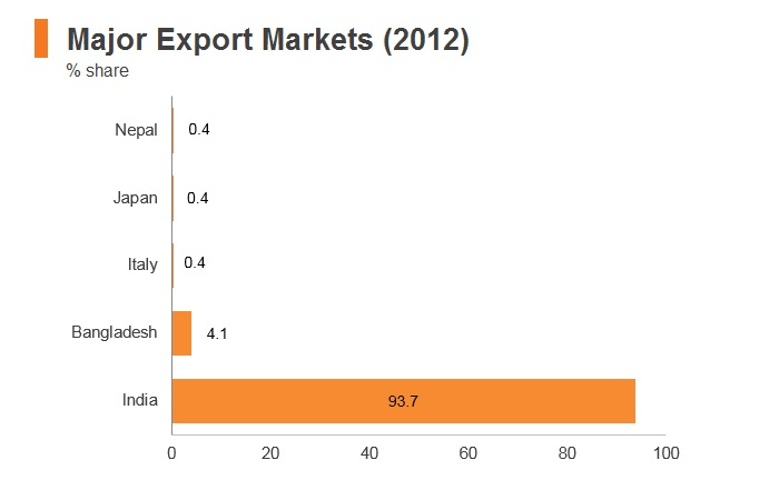 Graph: Bhutan major export markets (2012)