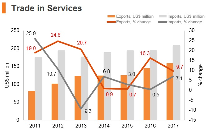 Graph: Bhutan trade in services