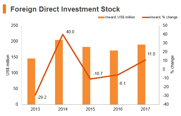 Graph: Bhutan FDI stock