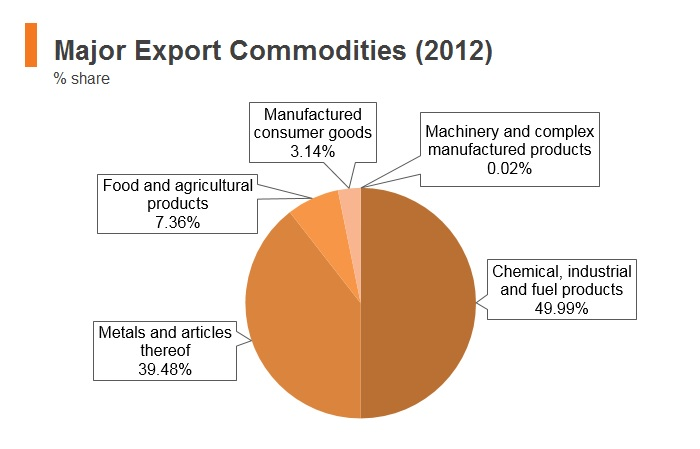 Graph: Bhutan major export commodities (2012)
