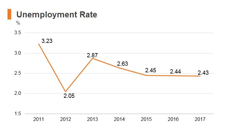 Graph: Bhutan unemployment rate