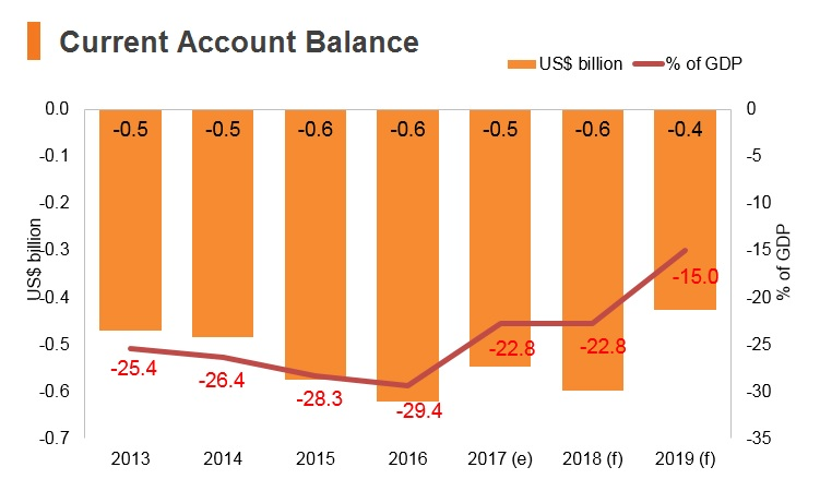 Graph: Bhutan current account balance