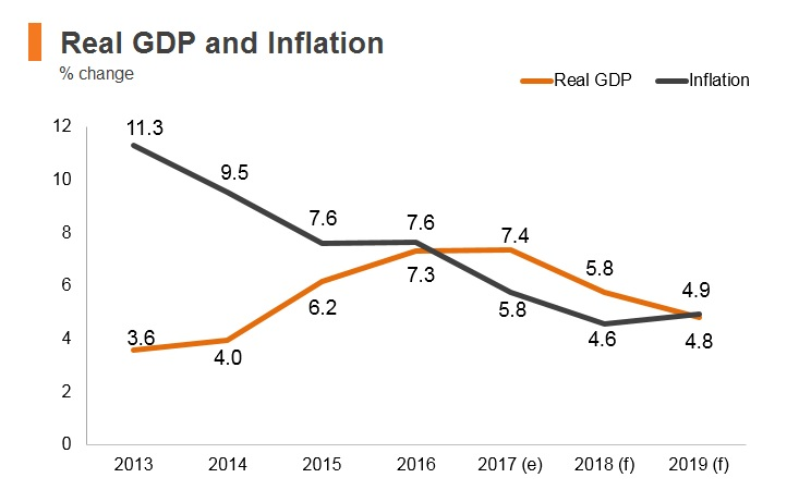 Graph: Bhutan real GDP and inflation