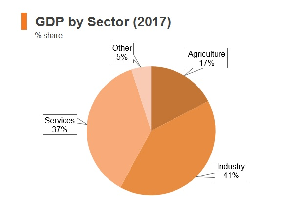 Graph: Bhutan GDP by sector (2017)