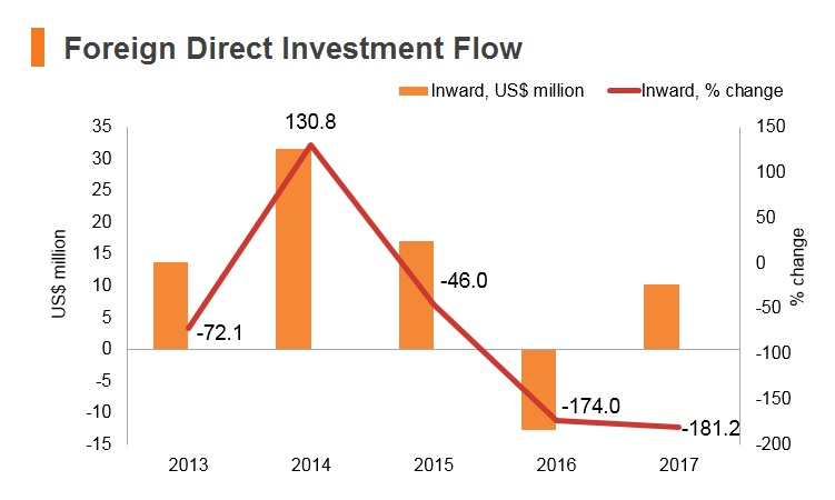 Graph: Bhutan FDI flow
