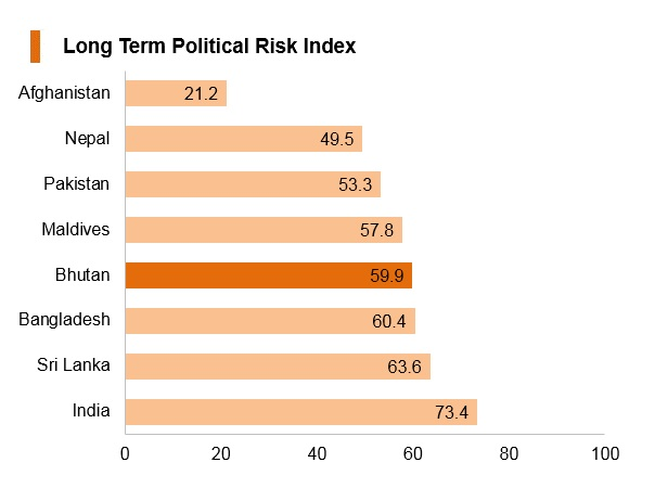 Graph: Bhutan long term political risk index