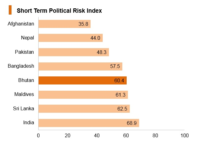 Graph: Bhutan short term political risk index