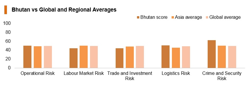 Graph: Bhutan vs global and regional averages