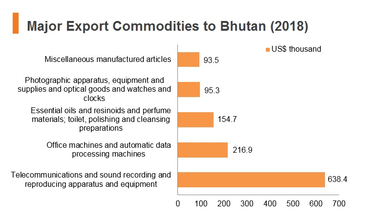 Graph: Major export commodities to Bhutan (2018)