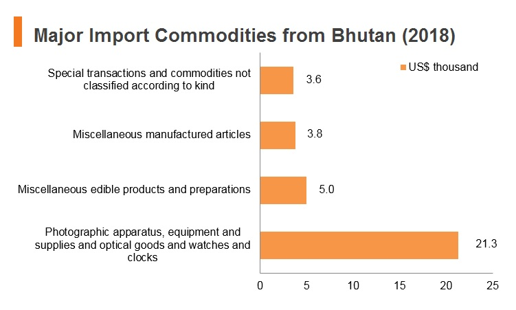 Graph: Major import commodities from Bhutan (2018)