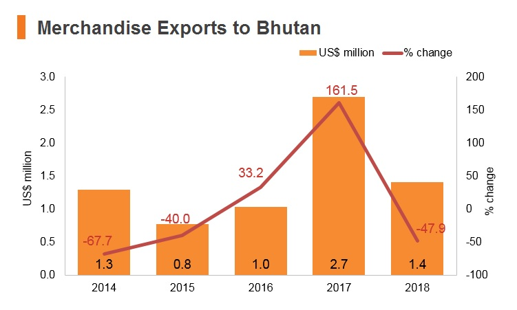 Graph: Merchandise exports to Bhutan