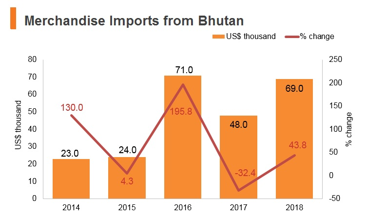 Graph: Merchandise imports from Bhutan