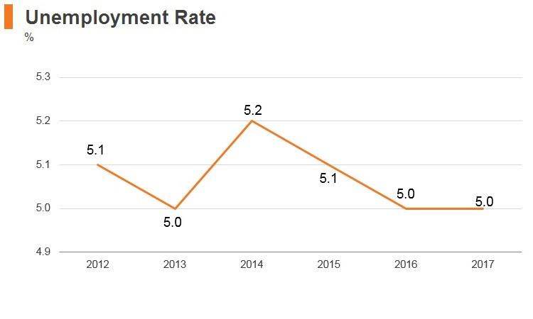 Graph: Maldives unemployment rate
