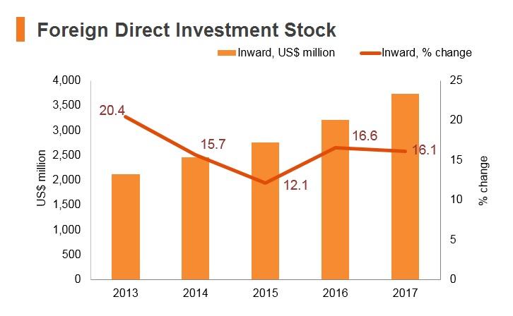 Graph: Maldives FDI stock
