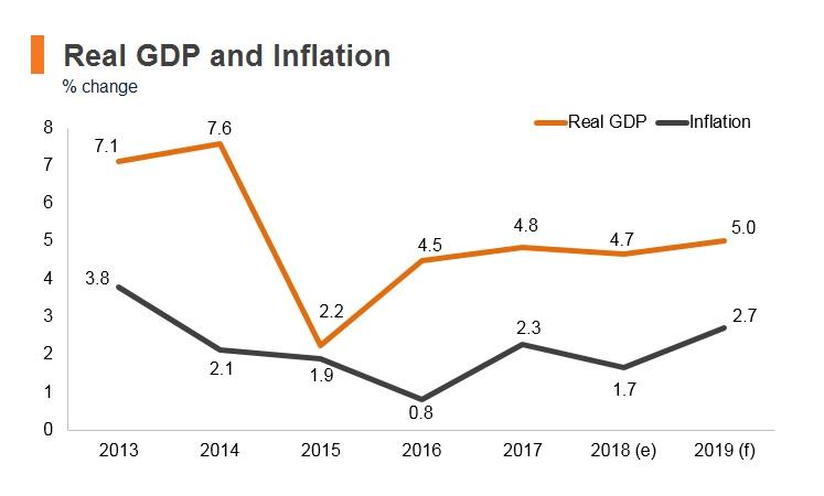 Graph: Maldives real GDP and inflation